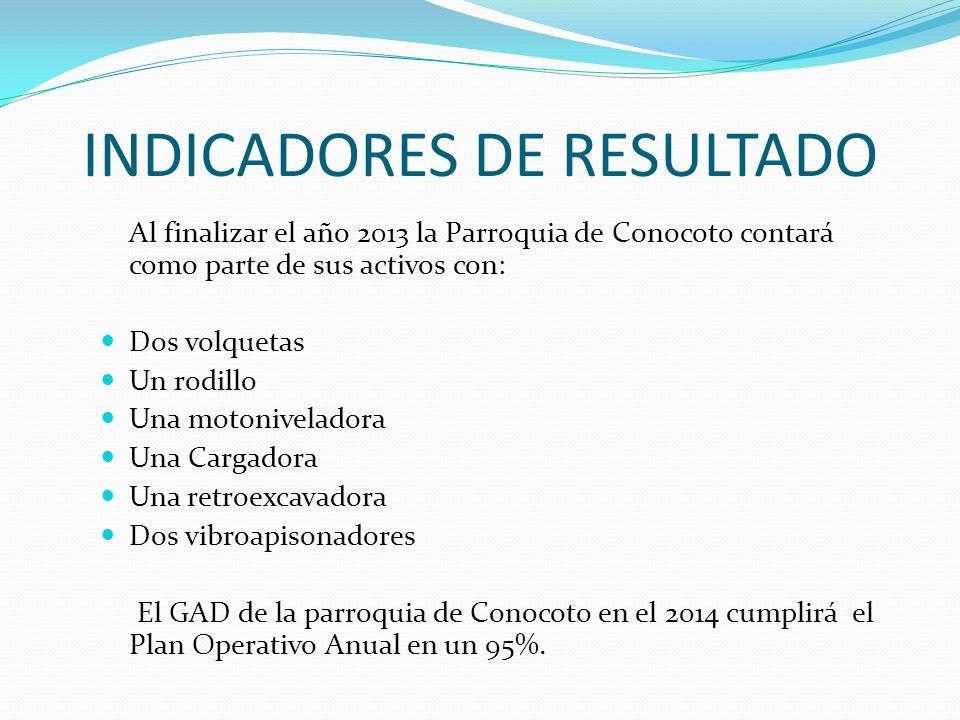 INDICADORES DE RESULTADO Al finalizar el año 2013 la Parroquia de Conocoto contará como parte de sus activos con: Dos volquetas Un rodillo Una motoniv
