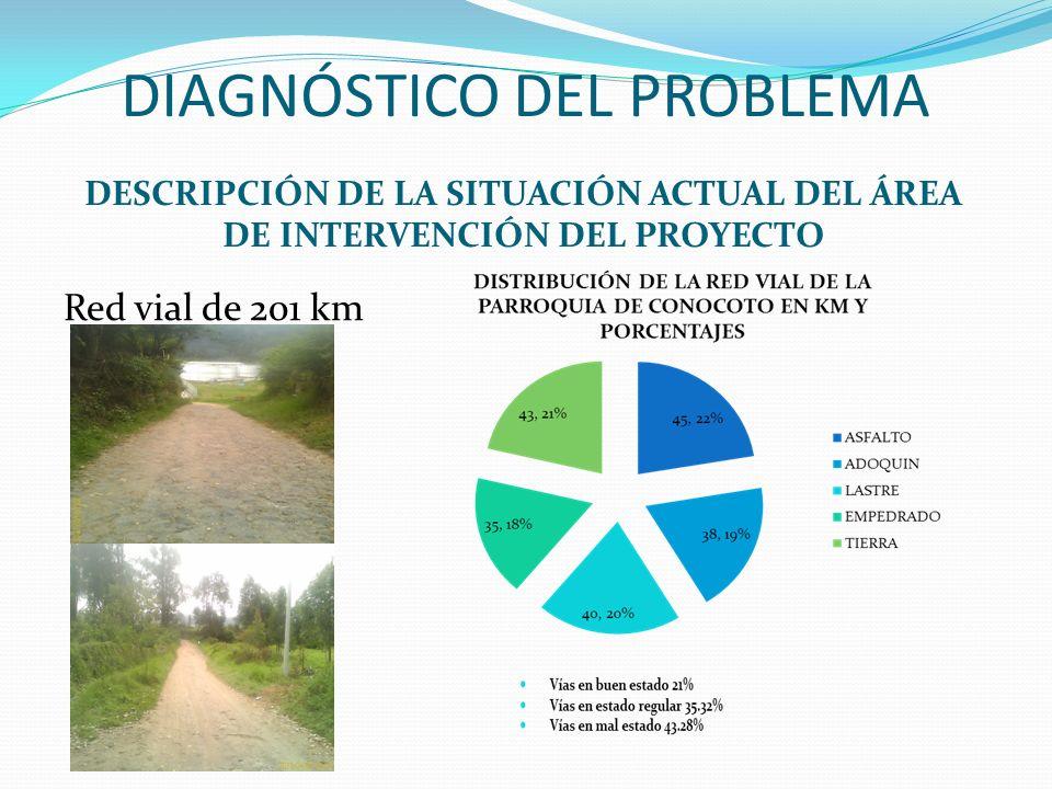 DIAGNÓSTICO DEL PROBLEMA DESCRIPCIÓN DE LA SITUACIÓN ACTUAL DEL ÁREA DE INTERVENCIÓN DEL PROYECTO Red vial de 201 km