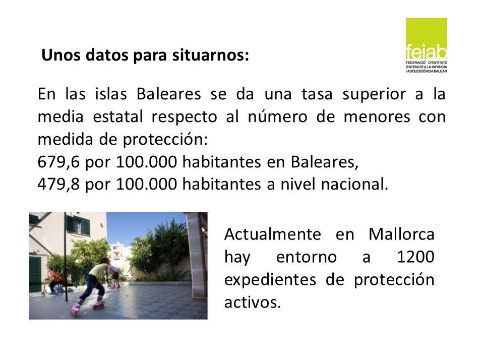 En las islas Baleares se da una tasa superior a la media estatal respecto al número de menores con medida de protección: 679,6 por 100.000 habitantes