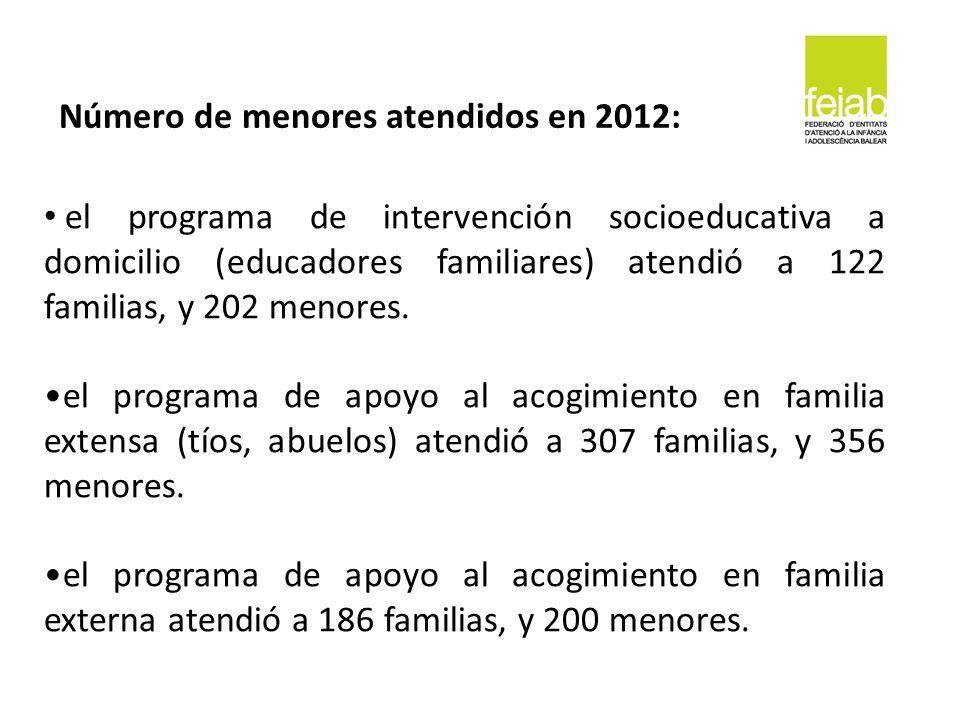 el programa de intervención socioeducativa a domicilio (educadores familiares) atendió a 122 familias, y 202 menores. el programa de apoyo al acogimie