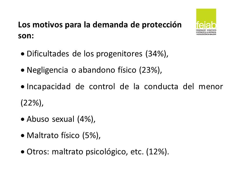 Dificultades de los progenitores (34%), Negligencia o abandono físico (23%), Incapacidad de control de la conducta del menor (22%), Abuso sexual (4%),