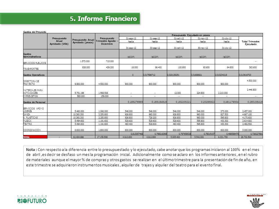 5. Informe Financiero Gastos del Proyecto Presupuesto Anual Aprobado (US$) Presupuesto Anual Aprobado (pesos) Presupuesto Trimestre Agosto - Diciembre