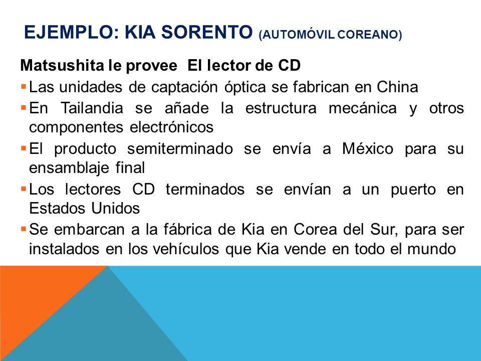 EJEMPLO: KIA SORENTO (AUTOMÓVIL COREANO) Matsushita le provee El lector de CD Las unidades de captación óptica se fabrican en China En Tailandia se añ