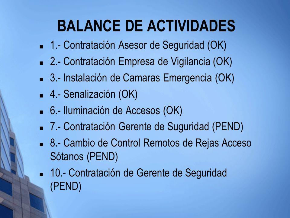 BALANCE DE ACTIVIDADES (cont.) 11.- Elaboración de Manuales y Protocolos de Seguridad, hacer procedimiento de Acceso Propietarios y Visitantes con sena manual (OK/ PEND) 12.- Adiestramiento de Vigilantes segun Protocolos (PEND) 13.- Fabricacion de Reja en Garita 1 y Blindaje (PEND) 14.- Reubicacion de las Barreras Garita 1 (PEND) 15.- Intercomunicador con vigilante en Barrera de Garita 1 (PEND)