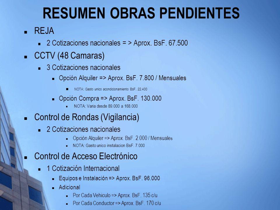RESUMEN OBRAS PENDIENTES REJA 2 Cotizaciones nacionales = > Aprox. BsF. 67.500 CCTV (48 Camaras) 3 Cotizaciones nacionales Opción Alquiler => Aprox. B