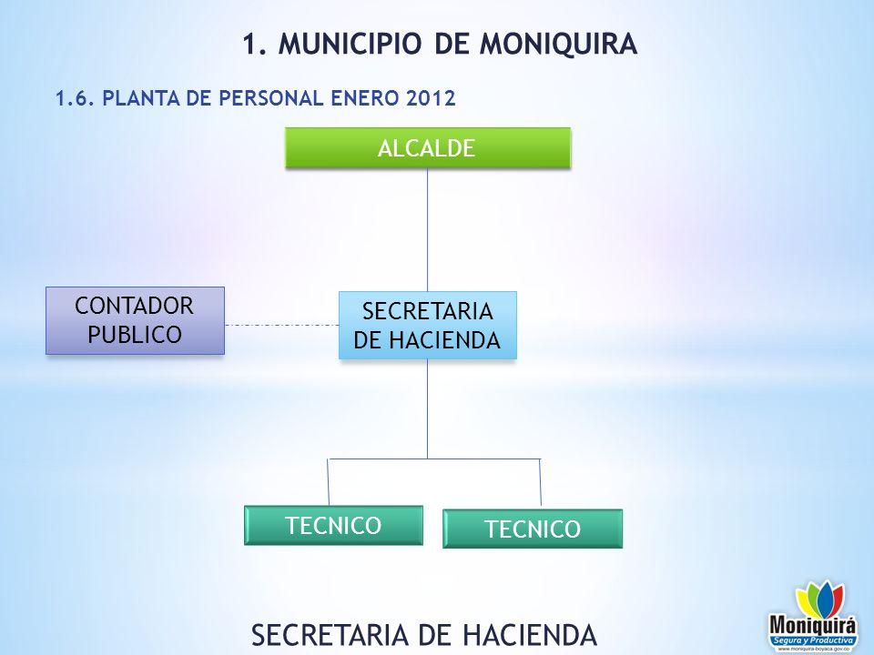 ALCALDE SECRETARIA DE HACIENDA CONTADOR PUBLICO 1. MUNICIPIO DE MONIQUIRA 1.6. PLANTA DE PERSONAL ENERO 2012