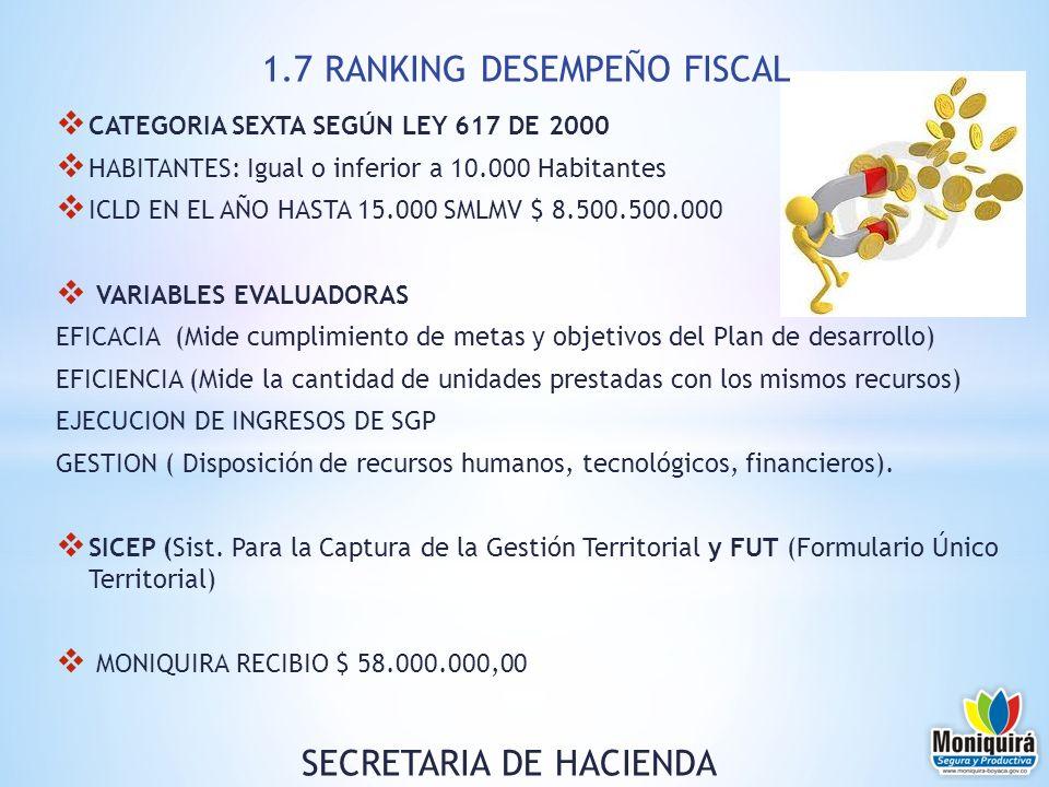CATEGORIA SEXTA SEGÚN LEY 617 DE 2000 HABITANTES: Igual o inferior a 10.000 Habitantes ICLD EN EL AÑO HASTA 15.000 SMLMV $ 8.500.500.000 VARIABLES EVA