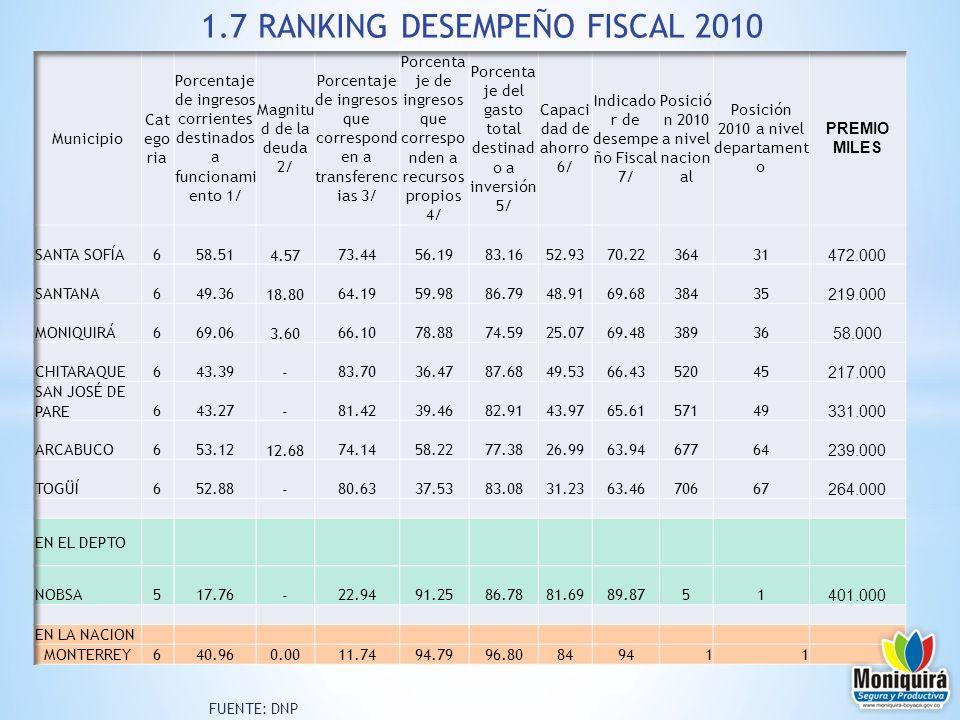 FUENTE: DNP 1.7 RANKING DESEMPEÑO FISCAL 2010