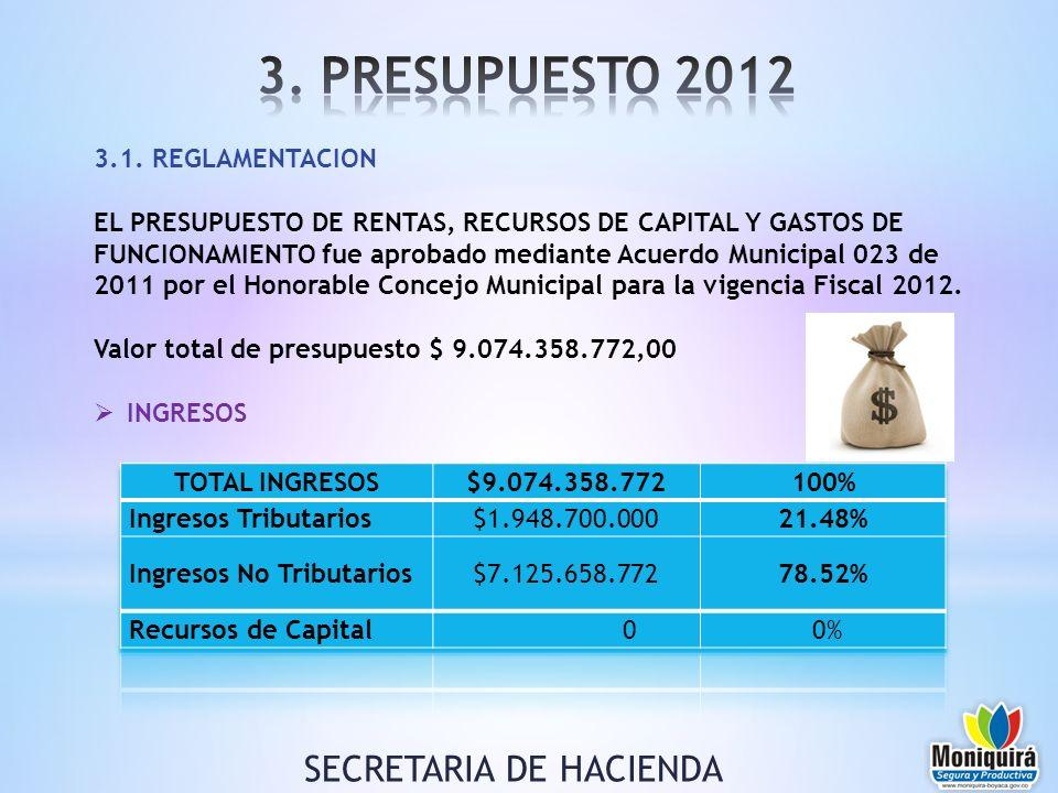 3.1. REGLAMENTACION EL PRESUPUESTO DE RENTAS, RECURSOS DE CAPITAL Y GASTOS DE FUNCIONAMIENTO fue aprobado mediante Acuerdo Municipal 023 de 2011 por e