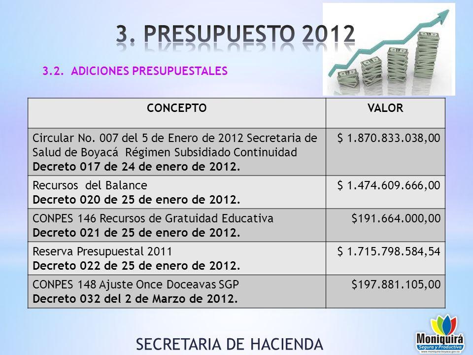 3.2. ADICIONES PRESUPUESTALES SECRETARIA DE HACIENDA CONCEPTOVALOR Circular No. 007 del 5 de Enero de 2012 Secretaria de Salud de Boyacá Régimen Subsi