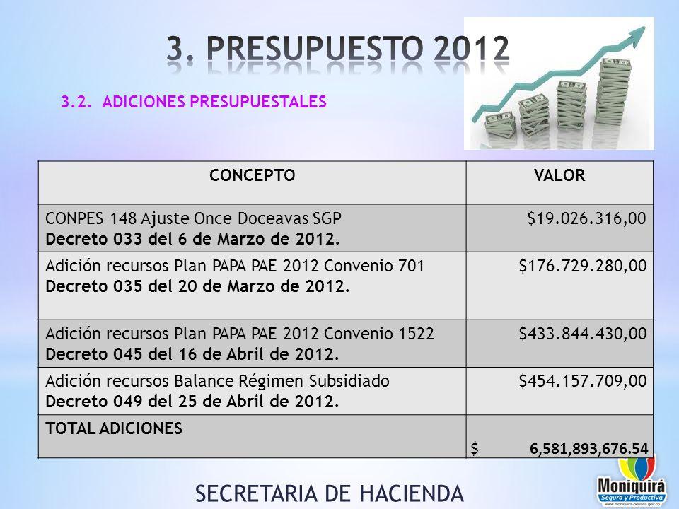 3.2. ADICIONES PRESUPUESTALES SECRETARIA DE HACIENDA CONCEPTOVALOR CONPES 148 Ajuste Once Doceavas SGP Decreto 033 del 6 de Marzo de 2012. $19.026.316