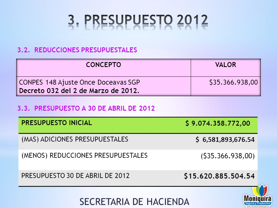 3.2. REDUCCIONES PRESUPUESTALES 3.3. PRESUPUESTO A 30 DE ABRIL DE 2012 SECRETARIA DE HACIENDA PRESUPUESTO INICIAL $ 9.074.358.772,00 (MAS) ADICIONES P
