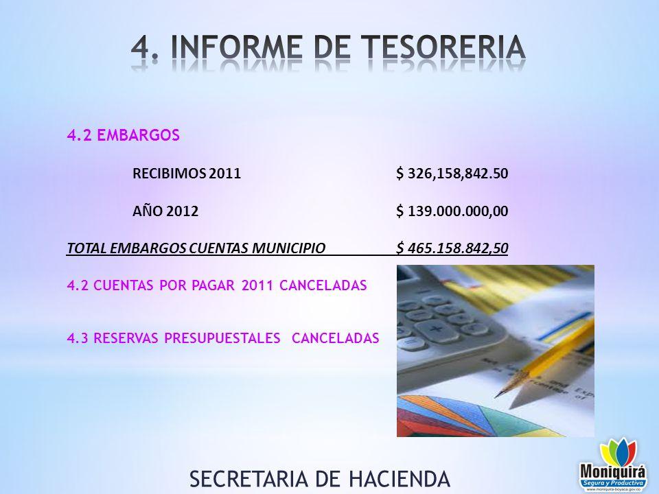 4.2 EMBARGOS RECIBIMOS 2011 $ 326,158,842.50 AÑO 2012$ 139.000.000,00 TOTAL EMBARGOS CUENTAS MUNICIPIO$ 465.158.842,50 4.2 CUENTAS POR PAGAR 2011 CANC