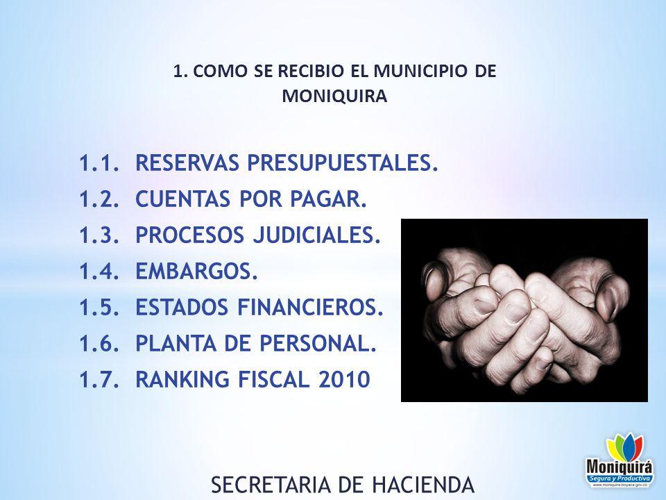 1.1. RESERVAS PRESUPUESTALES. 1.2. CUENTAS POR PAGAR. 1.3. PROCESOS JUDICIALES. 1.4. EMBARGOS. 1.5. ESTADOS FINANCIEROS. 1.6. PLANTA DE PERSONAL. 1.7.