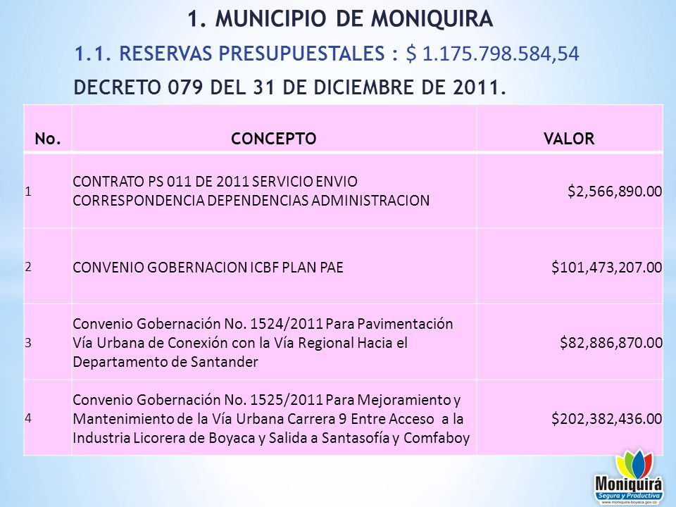 1.1. RESERVAS PRESUPUESTALES : $ 1.175.798.584,54 DECRETO 079 DEL 31 DE DICIEMBRE DE 2011. 1. MUNICIPIO DE MONIQUIRA No.CONCEPTOVALOR 1 CONTRATO PS 01