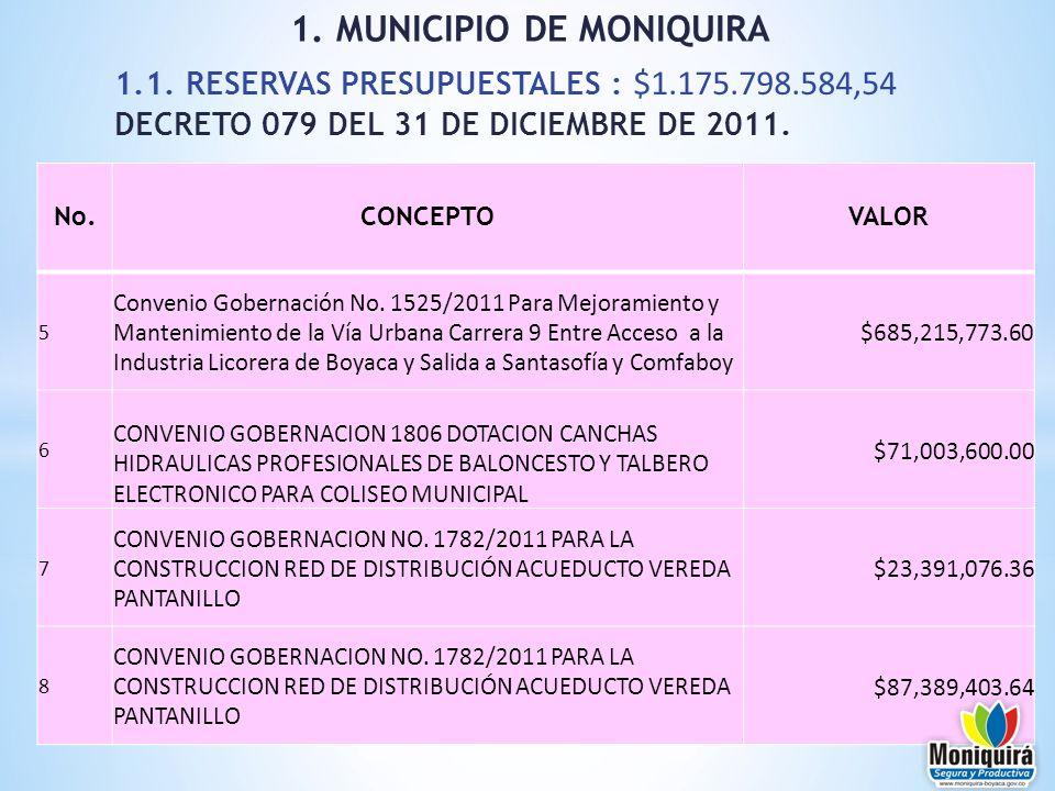 1.1. RESERVAS PRESUPUESTALES : $1.175.798.584,54 DECRETO 079 DEL 31 DE DICIEMBRE DE 2011. 1. MUNICIPIO DE MONIQUIRA No.CONCEPTOVALOR 5 Convenio Gobern