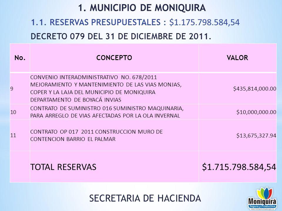 1.1. RESERVAS PRESUPUESTALES : $1.175.798.584,54 DECRETO 079 DEL 31 DE DICIEMBRE DE 2011. 1. MUNICIPIO DE MONIQUIRA No.CONCEPTOVALOR 9 CONVENIO INTERA