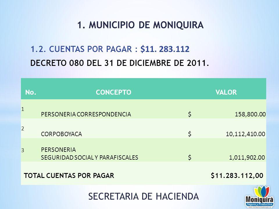 1.2. CUENTAS POR PAGAR : $11. 283.112 DECRETO 080 DEL 31 DE DICIEMBRE DE 2011. 1. MUNICIPIO DE MONIQUIRA SECRETARIA DE HACIENDA No.CONCEPTOVALOR 1 PER
