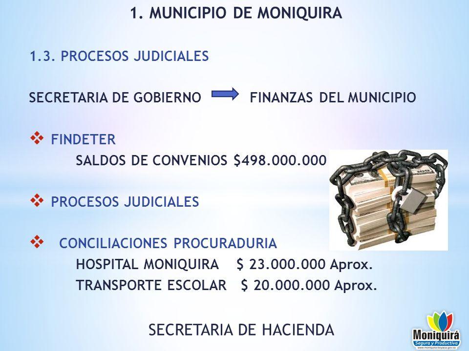 1.3. PROCESOS JUDICIALES SECRETARIA DE GOBIERNO FINANZAS DEL MUNICIPIO FINDETER SALDOS DE CONVENIOS $498.000.000 PROCESOS JUDICIALES CONCILIACIONES PR