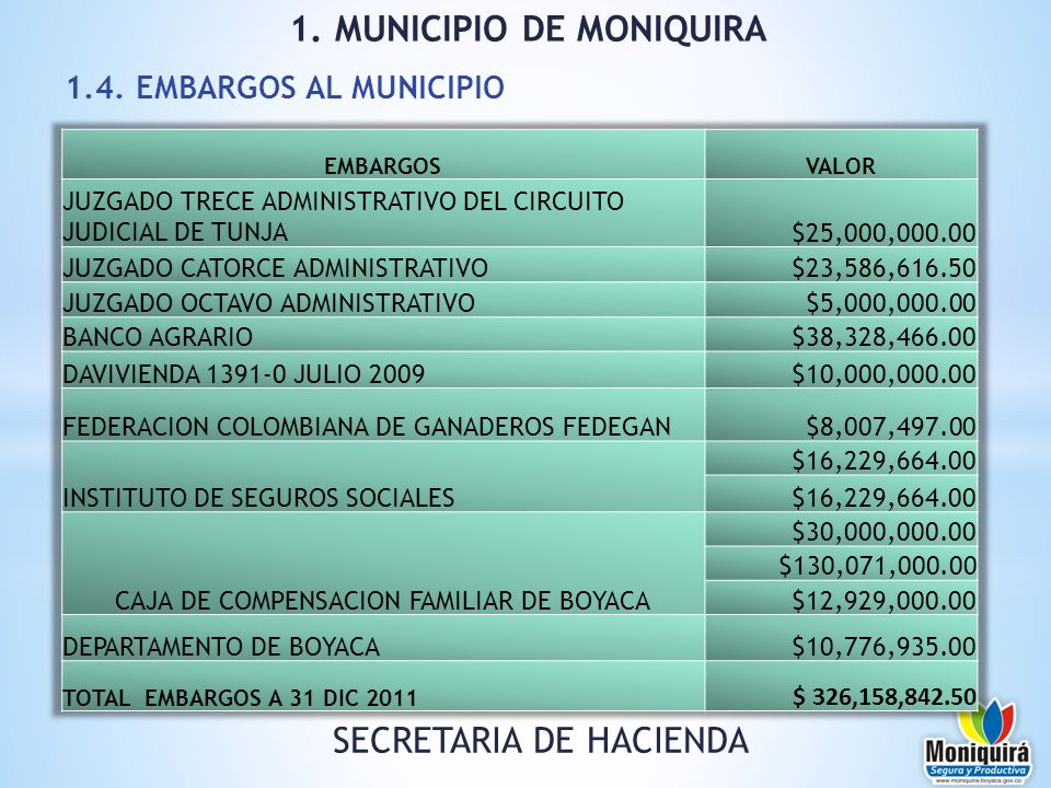 1.4. EMBARGOS AL MUNICIPIO 1. MUNICIPIO DE MONIQUIRA SECRETARIA DE HACIENDA