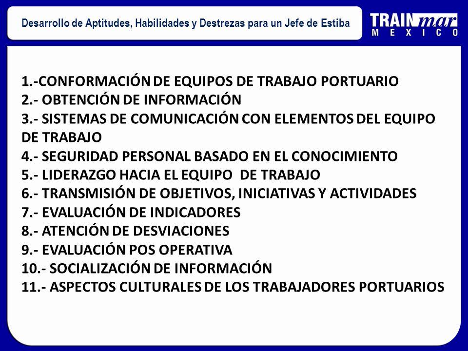 1.-CONFORMACIÓN DE EQUIPOS DE TRABAJO PORTUARIO 2.- OBTENCIÓN DE INFORMACIÓN 3.- SISTEMAS DE COMUNICACIÓN CON ELEMENTOS DEL EQUIPO DE TRABAJO 4.- SEGURIDAD PERSONAL BASADO EN EL CONOCIMIENTO 5.- LIDERAZGO HACIA EL EQUIPO DE TRABAJO 6.- TRANSMISIÓN DE OBJETIVOS, INICIATIVAS Y ACTIVIDADES 7.- EVALUACIÓN DE INDICADORES 8.- ATENCIÓN DE DESVIACIONES 9.- EVALUACIÓN POS OPERATIVA 10.- SOCIALIZACIÓN DE INFORMACIÓN 11.- ASPECTOS CULTURALES DE LOS TRABAJADORES PORTUARIOS Desarrollo de Aptitudes, Habilidades y Destrezas para un Jefe de Estiba