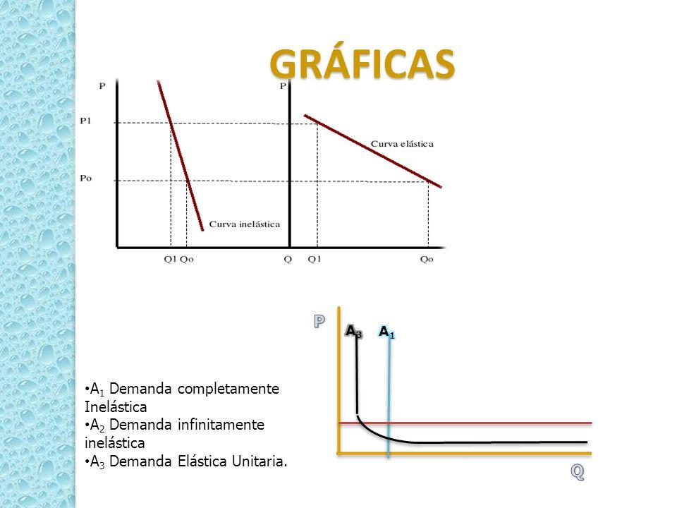 GRÁFICAS A 1 Demanda completamente Inelástica A 2 Demanda infinitamente inelástica A 3 Demanda Elástica Unitaria.