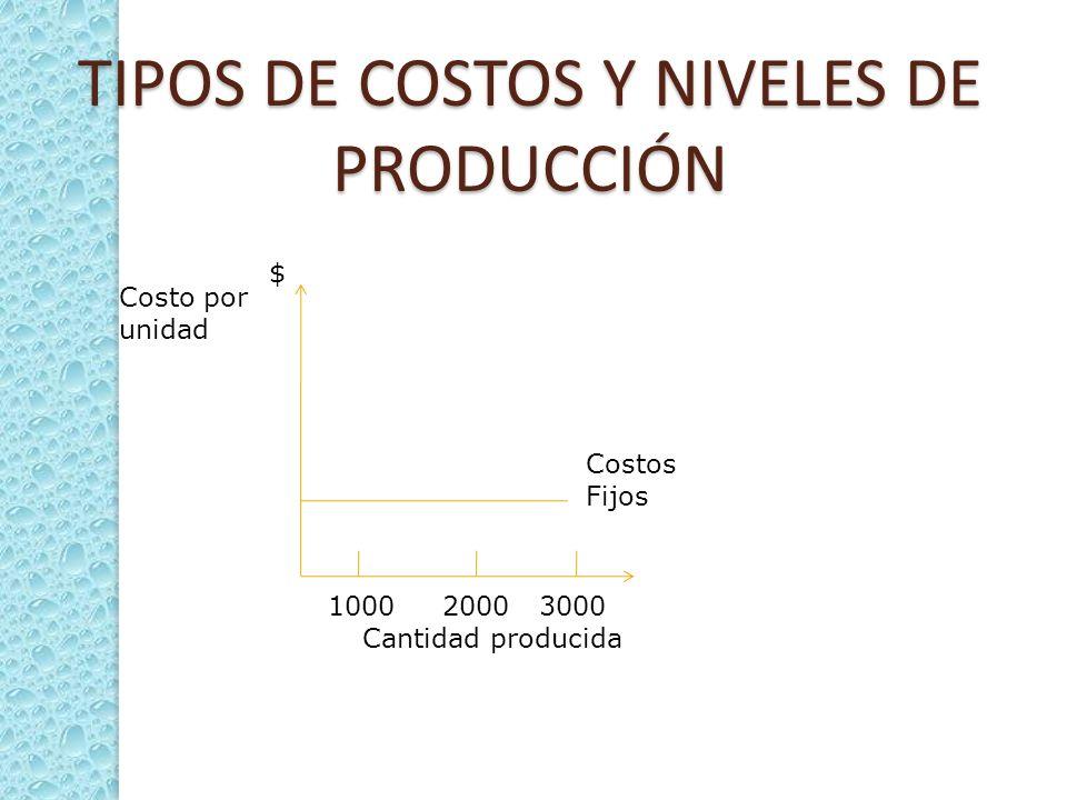 TIPOS DE COSTOS Y NIVELES DE PRODUCCIÓN Costos Fijos 1000 2000 3000 Cantidad producida Costo por unidad $