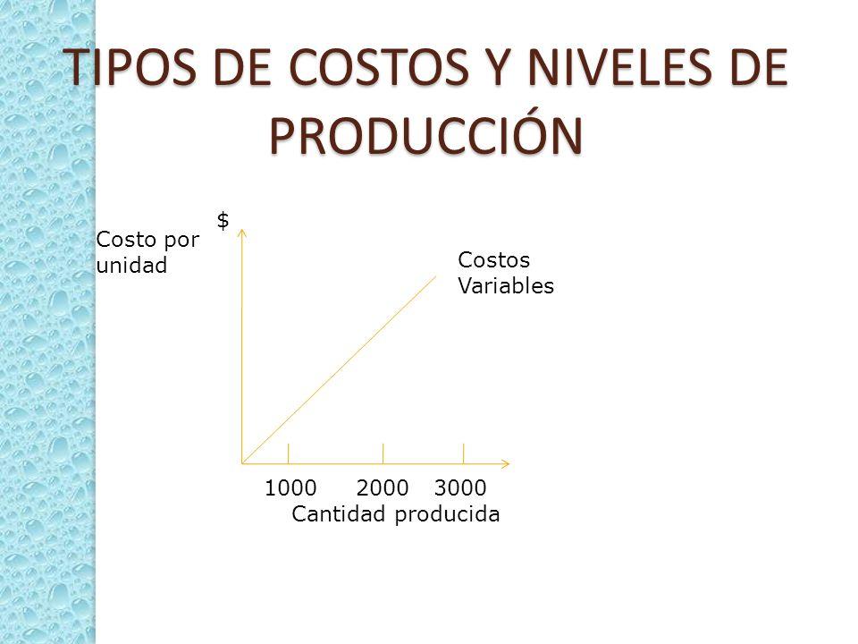TIPOS DE COSTOS Y NIVELES DE PRODUCCIÓN Costos Variables 1000 2000 3000 Cantidad producida Costo por unidad $