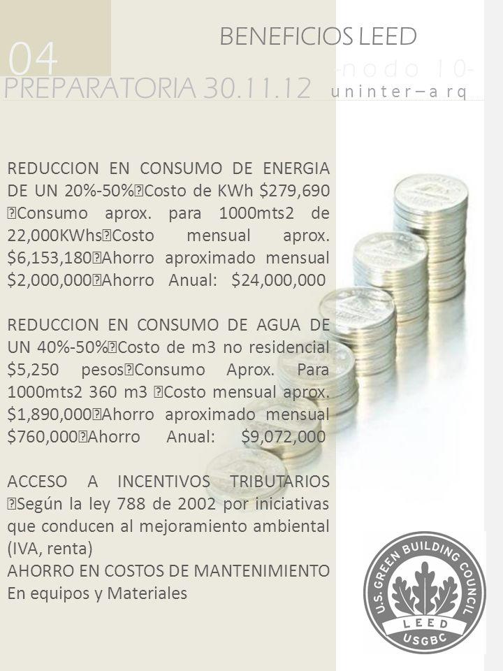 REDUCCION EN CONSUMO DE ENERGIA DE UN 20%-50% Costo de KWh $279,690 Consumo aprox. para 1000mts2 de 22,000KWhs Costo mensual aprox. $6,153,180 Ahorro