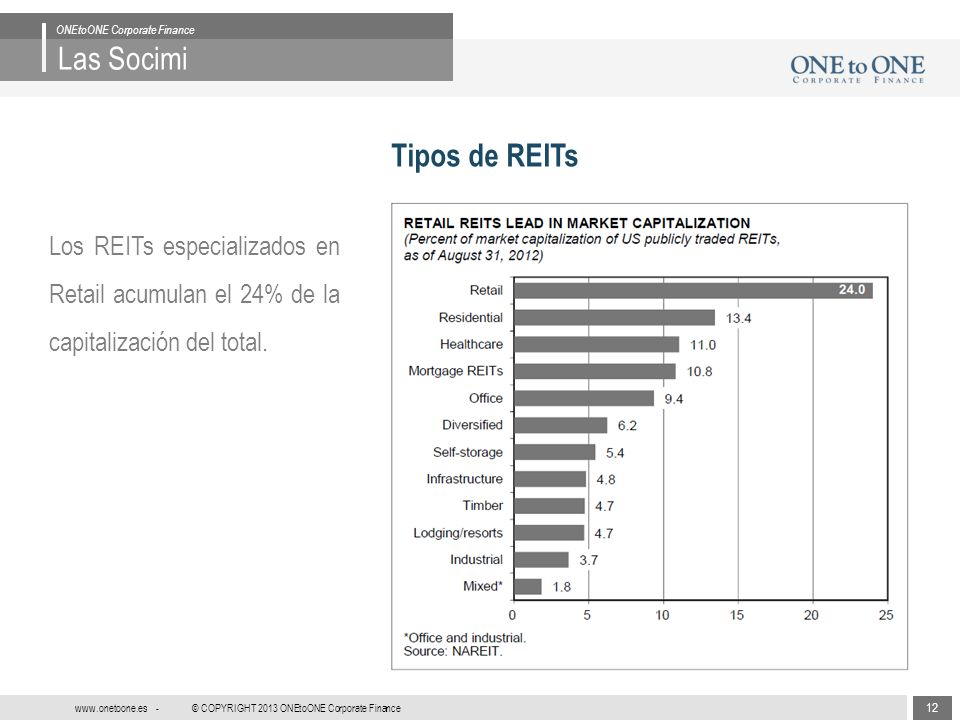 12 © COPYRIGHT 2013 ONEtoONE Corporate Finance www.onetoone.es - Las Socimi ONEtoONE Corporate Finance Tipos de REITs Los REITs especializados en Retail acumulan el 24% de la capitalización del total.