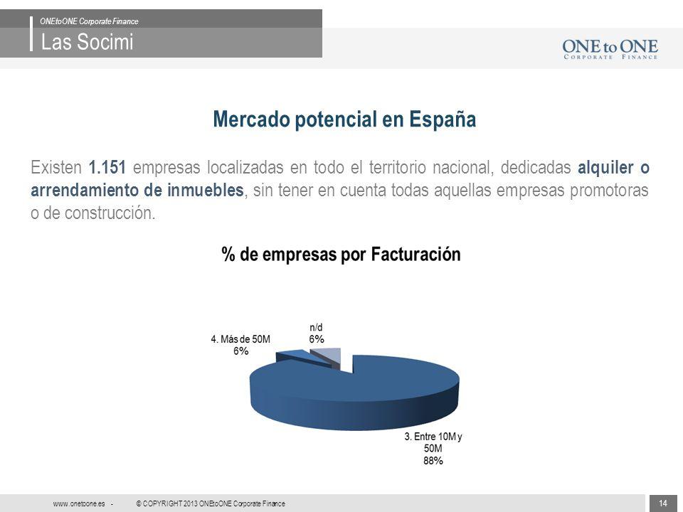 14 © COPYRIGHT 2013 ONEtoONE Corporate Finance www.onetoone.es - Las Socimi ONEtoONE Corporate Finance Mercado potencial en España Existen 1.151 empre