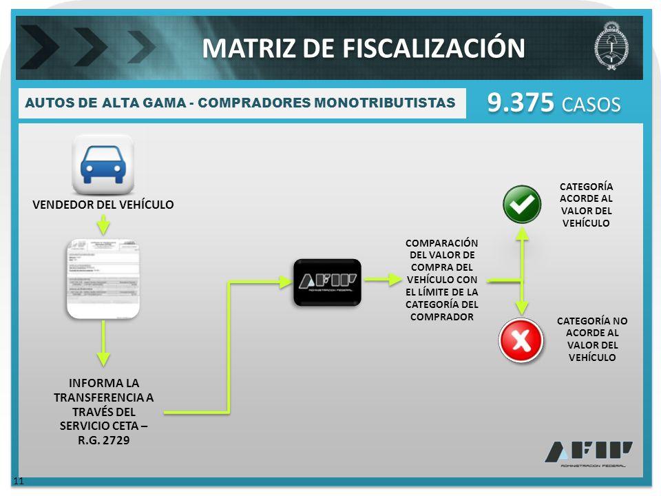 AUTOS DE ALTA GAMA - COMPRADORES MONOTRIBUTISTAS 11 9.375 CASOS VENDEDOR DEL VEHÍCULO INFORMA LA TRANSFERENCIA A TRAVÉS DEL SERVICIO CETA – R.G.