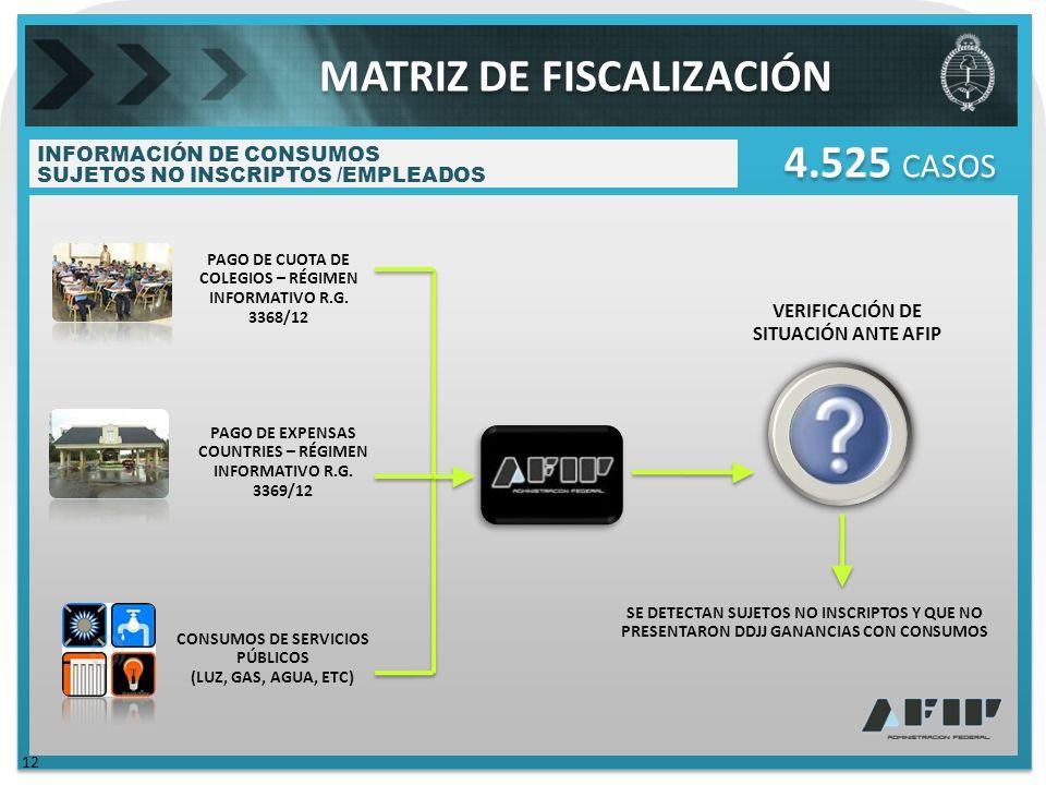 INFORMACIÓN DE CONSUMOS SUJETOS NO INSCRIPTOS /EMPLEADOS 12 4.525 CASOS PAGO DE CUOTA DE COLEGIOS – RÉGIMEN INFORMATIVO R.G.