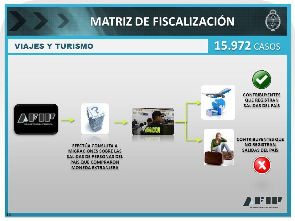 VIAJES Y TURISMO 15.972 CASOS EFECTÚA CONSULTA A MIGRACIONES SOBRE LAS SALIDAS DE PERSONAS DEL PAÍS QUE COMPRARON MONEDA EXTRANJERA CONTRIBUYENTES QUE REGISTRAN SALIDAS DEL PAÍS CONTRIBUYENTES QUE NO REGISTRAN SALIDAS DEL PAÍS MATRIZ DE FISCALIZACIÓN 15