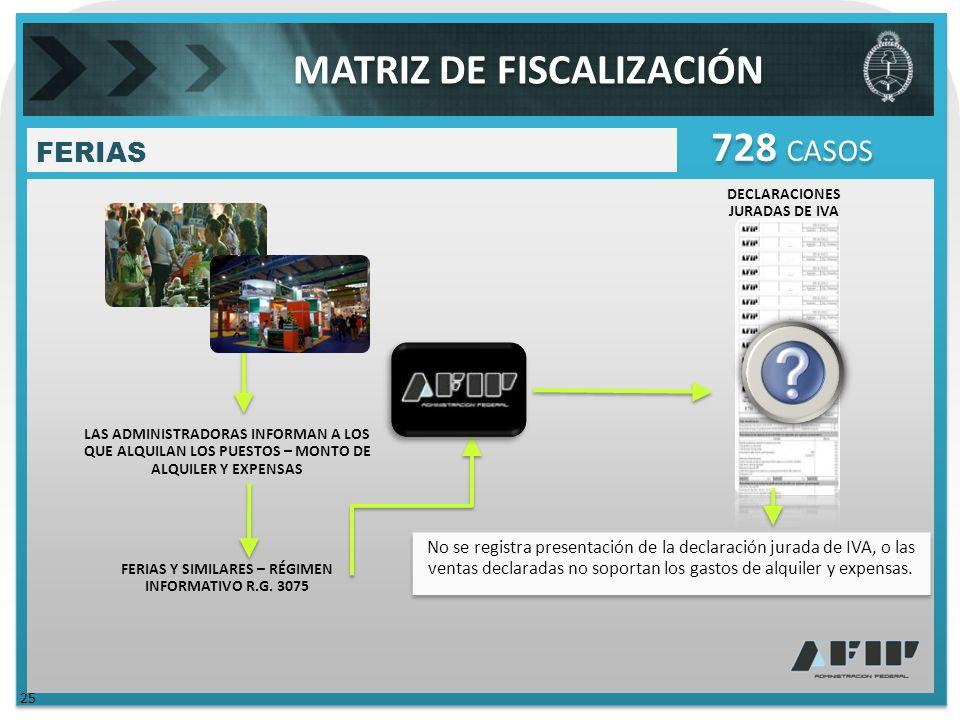 DECLARACIONES JURADAS DE IVA FERIAS 728 CASOS No se registra presentación de la declaración jurada de IVA, o las ventas declaradas no soportan los gastos de alquiler y expensas.