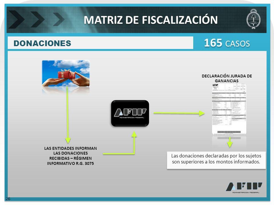DECLARACIÓN JURADA DE GANANCIAS DONACIONES 165 CASOS Las donaciones declaradas por los sujetos son superiores a los montos informados.