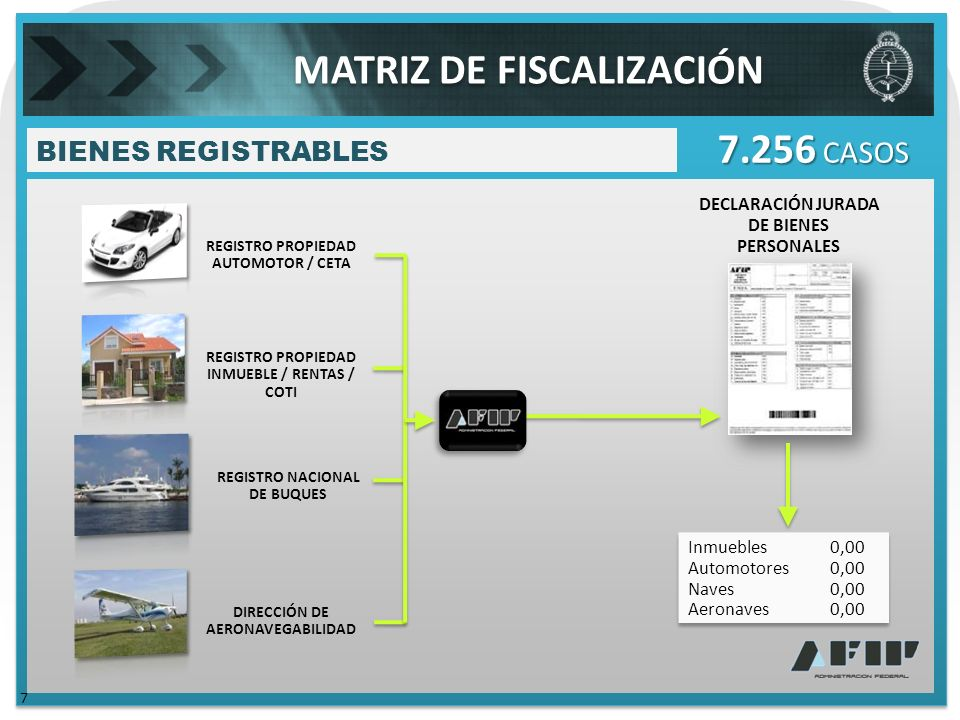 BIENES REGISTRABLES 7 7.256 CASOS Inmuebles0,00 Automotores0,00 Naves0,00 Aeronaves0,00 Inmuebles0,00 Automotores0,00 Naves0,00 Aeronaves0,00 DECLARACIÓN JURADA DE BIENES PERSONALES REGISTRO PROPIEDAD AUTOMOTOR / CETA REGISTRO PROPIEDAD INMUEBLE / RENTAS / COTI REGISTRO NACIONAL DE BUQUES DIRECCIÓN DE AERONAVEGABILIDAD MATRIZ DE FISCALIZACIÓN