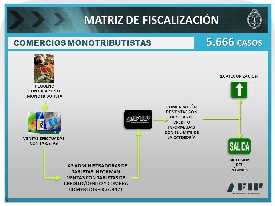 PEQUEÑO CONTRIBUYENTE MONOTRIBUTISTA COMPARACIÓN DE VENTAS CON TARJETAS DE CRÉDITO INFORMADAS CON EL LÍMITE DE LA CATEGORÍA RECATEGORIZACIÓN EXCLUSIÓN DEL RÉGIMEN LAS ADMINISTRADORAS DE TARJETAS INFORMAN VENTAS CON TARJETAS DE CRÉDITO/DÉBITO Y COMPRA COMERCIOS – R.G.
