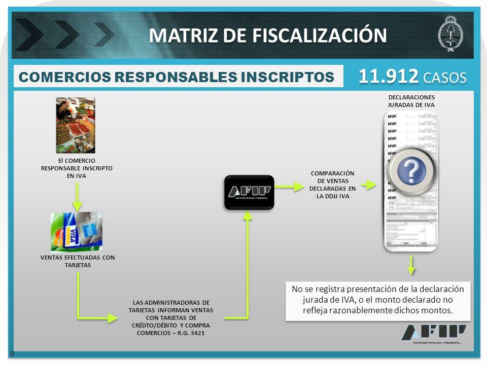 El COMERCIO RESPONSABLE INSCRIPTO EN IVA COMPARACIÓN DE VENTAS DECLARADAS EN LA DDJJ IVA COMERCIOS RESPONSABLES INSCRIPTOS 11.912 CASOS LAS ADMINISTRADORAS DE TARJETAS INFORMAN VENTAS CON TARJETAS DE CRÉDTO/DÉBITO Y COMPRA COMERCIOS – R.G.