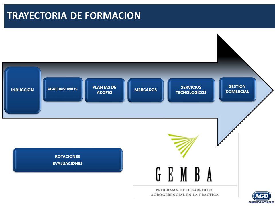INDUCCION AGROINSUMOS PLANTAS DE ACOPIO MERCADOS SERVICIOS TECNOLOGICOS GESTION COMERCIAL TRAYECTORIA DE FORMACION ROTACIONES EVALUACIONES