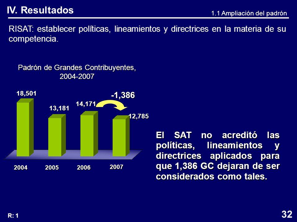 IV. Resultados RISAT: establecer políticas, lineamientos y directrices en la materia de su competencia. 200420052006 2007 18,501 13,181 14,171 12,785