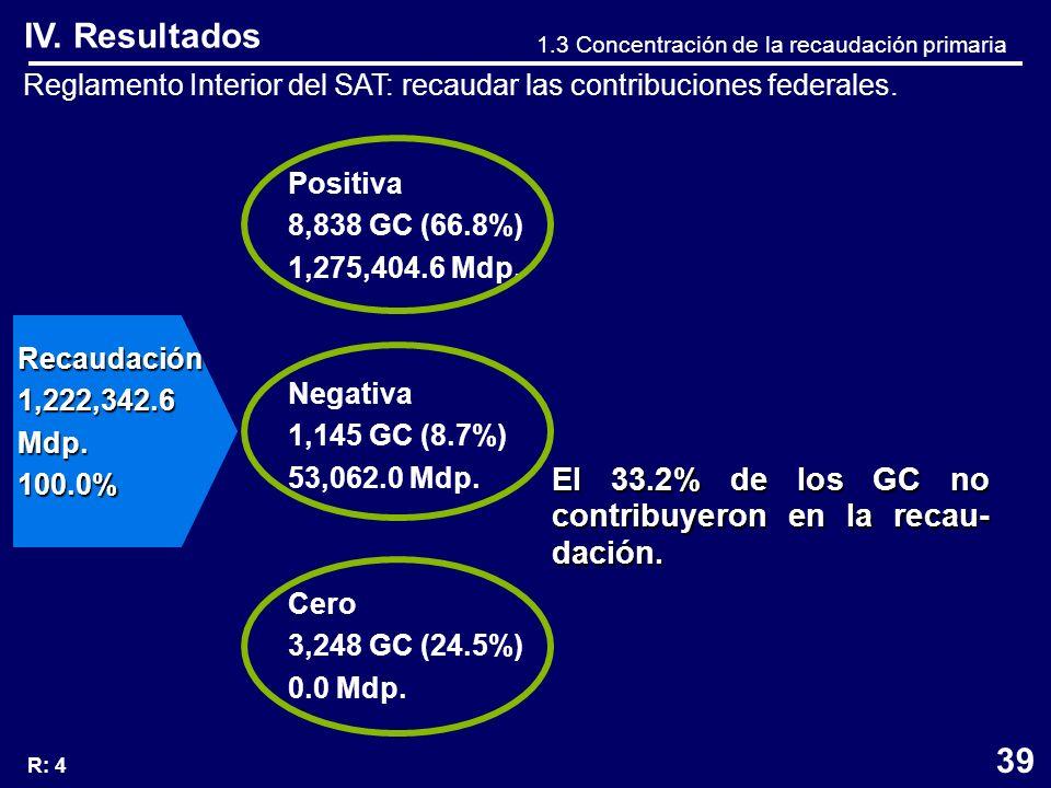 Positiva 8,838 GC (66.8%) 1,275,404.6 Mdp. Negativa 1,145 GC (8.7%) 53,062.0 Mdp.