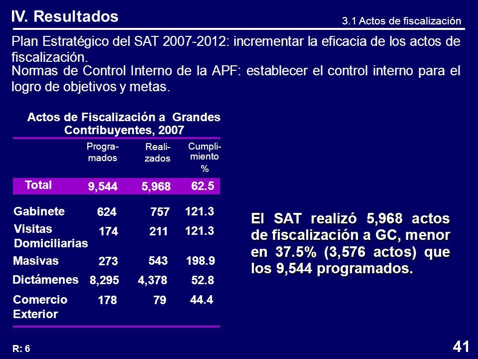 Actos de Fiscalización a Grandes Contribuyentes, 2007 Plan Estratégico del SAT 2007-2012: incrementar la eficacia de los actos de fiscalización.