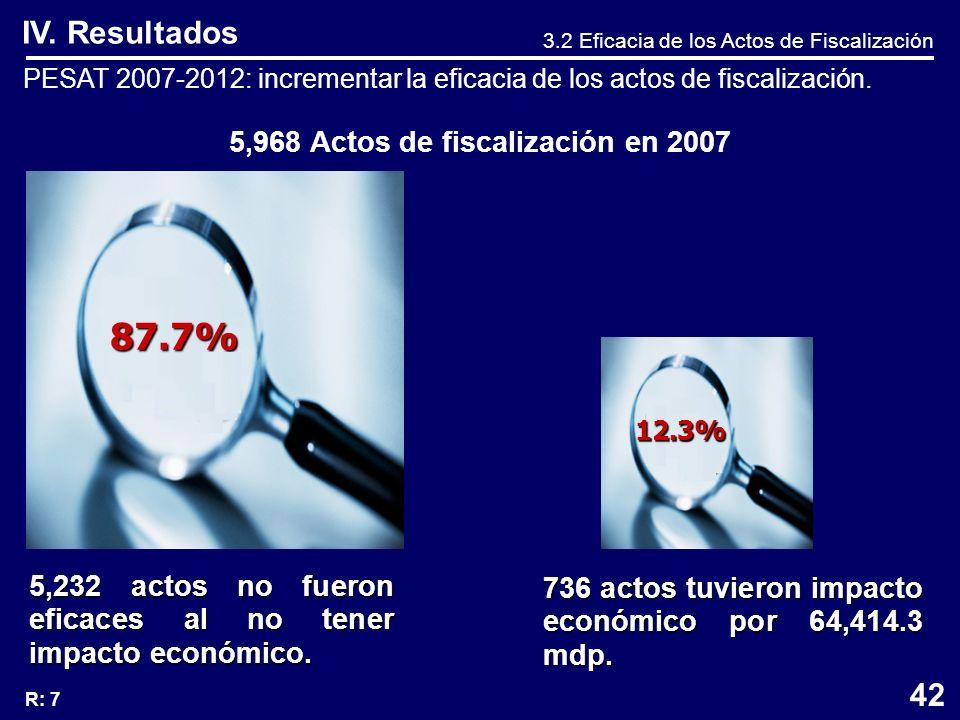 IV. Resultados 3.2 Eficacia de los Actos de Fiscalización PESAT 2007-2012: incrementar la eficacia de los actos de fiscalización. 5,968 Actos de fisca