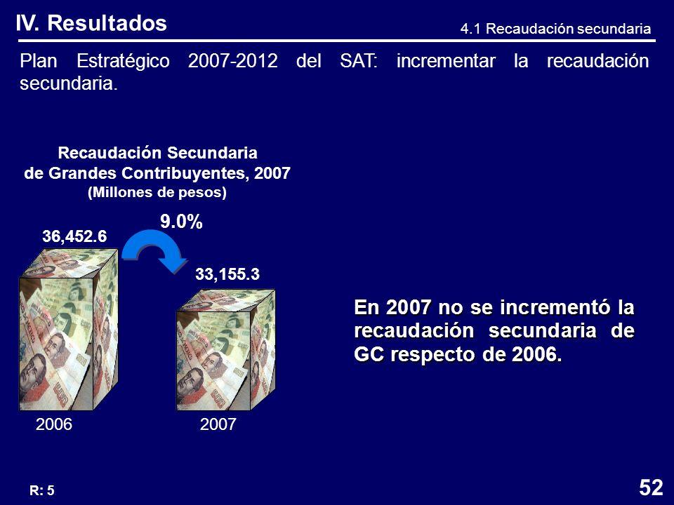 Plan Estratégico 2007-2012 del SAT: incrementar la recaudación secundaria.