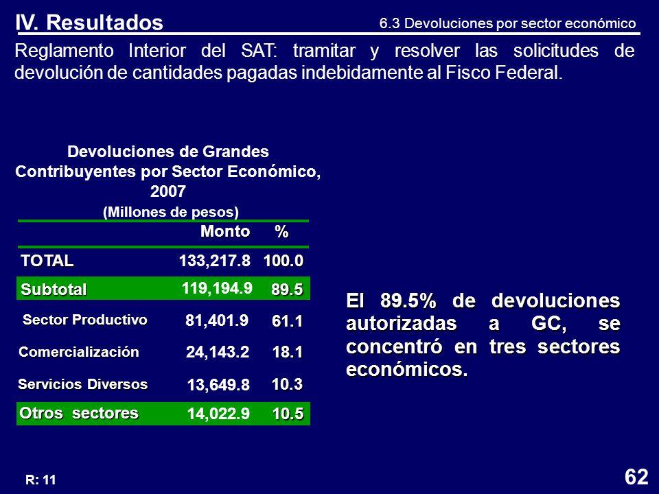 Reglamento Interior del SAT: tramitar y resolver las solicitudes de devolución de cantidades pagadas indebidamente al Fisco Federal.