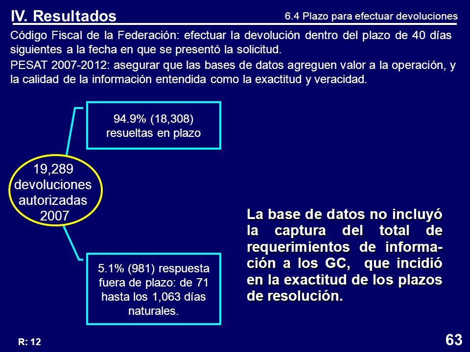 Código Fiscal de la Federación: efectuar la devolución dentro del plazo de 40 días siguientes a la fecha en que se presentó la solicitud.