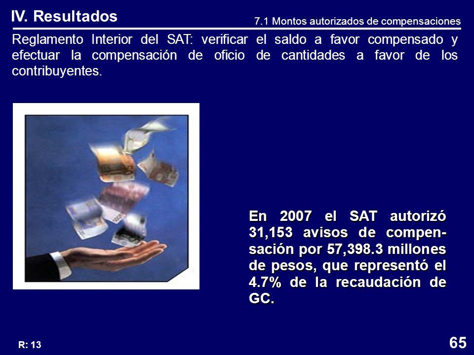 Reglamento Interior del SAT: verificar el saldo a favor compensado y efectuar la compensación de oficio de cantidades a favor de los contribuyentes.