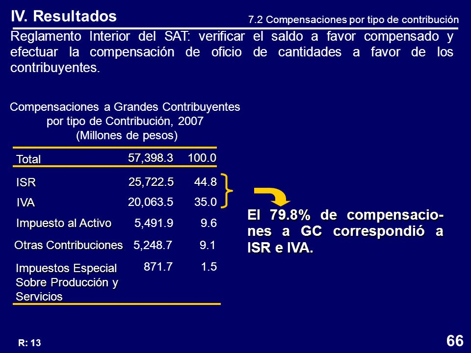 IV. Resultados Reglamento Interior del SAT: verificar el saldo a favor compensado y efectuar la compensación de oficio de cantidades a favor de los co