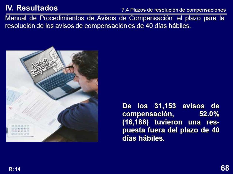 IV. Resultados Manual de Procedimientos de Avisos de Compensación: el plazo para la resolución de los avisos de compensación es de 40 días hábiles. 7.